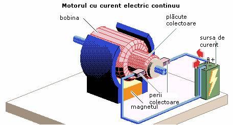 Generatoarele De Curent Continuu Motoarele Cu Curent